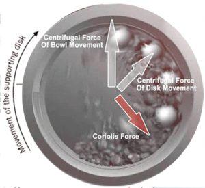 High Energy Ball Milling