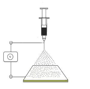 Electrospraying method