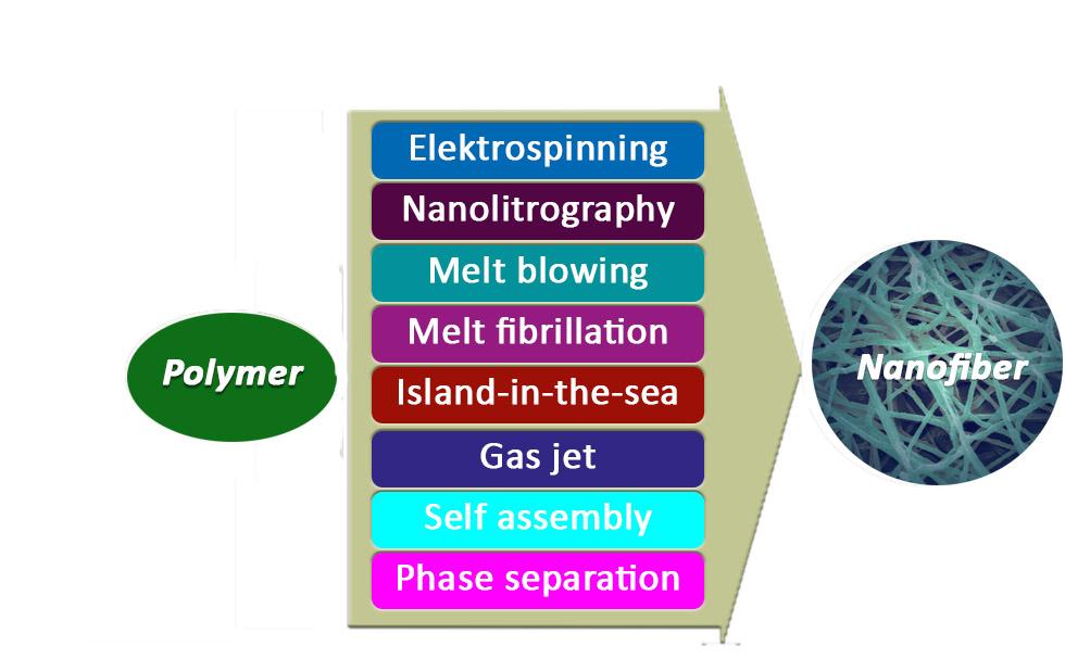 Produktionsmetoder för nanofibrer